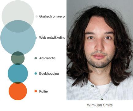 Wim-Jan Smits bij Moederschip